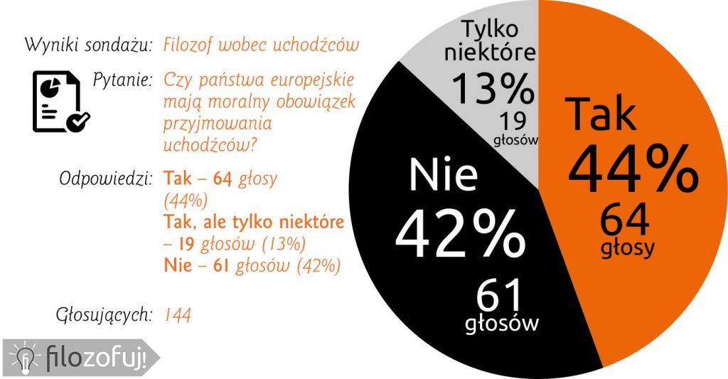 ankieta-o-uchodzcach1-wynik