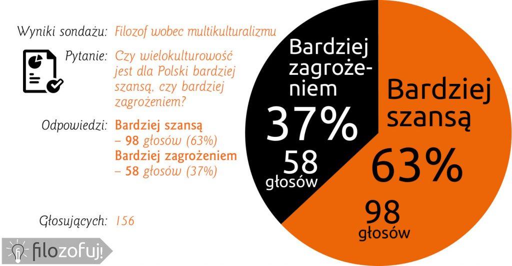 ankieta-o-uchodzcach2-wynik