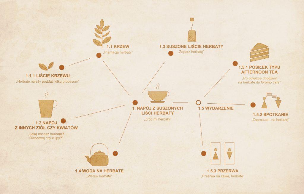 """Sieć radialna przedstawiająca znaczenie słowa """"herbata"""""""